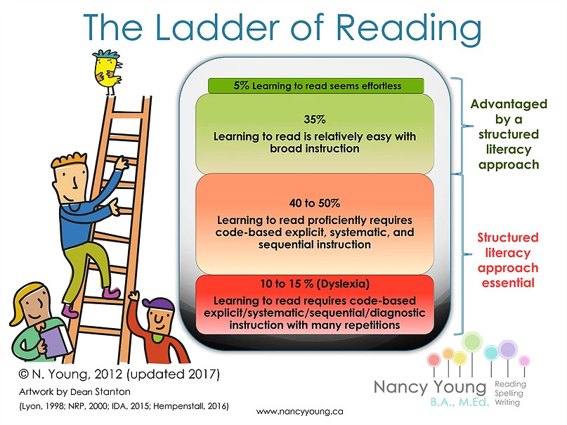 Structured Literacy Ladder of Reading